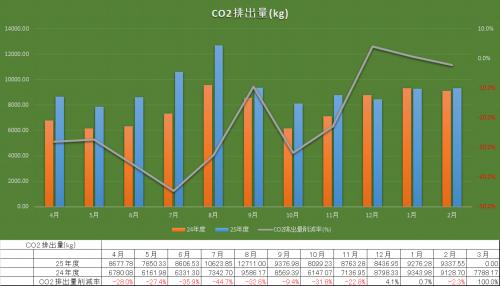 CO2排出量